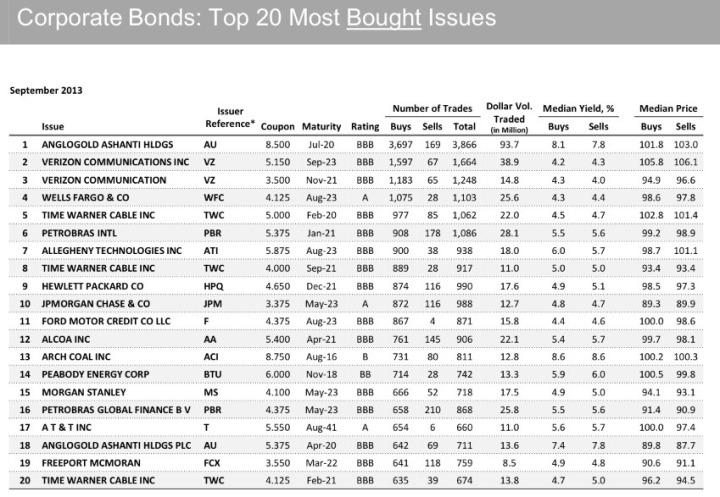 obbligazioni-bond