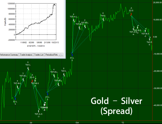 gold-silver spread trading