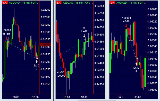 Trading system: cos'è e come funziona. Qual è il migliore?