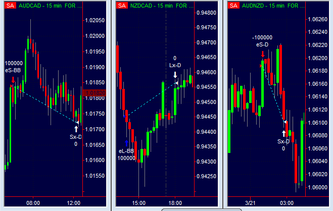 Trading intraday sul forex